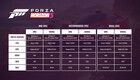 Forza Horizon 5:n pc-laitevaatimukset