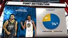 Golden State Warriorsin Curry ja Thompson tulessa taas. Realistiselta näyttää!