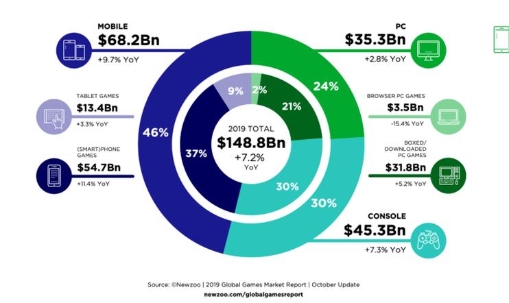 Ennuste: Pelimyynnit kasvavat yli 130 miljardiin euroon vuonna 2019