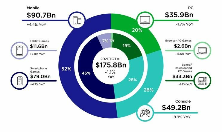 pelimarkkina, myynti, liikevaihto, ennuste, newzoo, markkinatutkimus