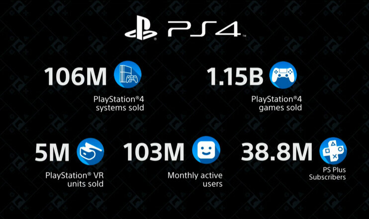 PlayStation 4, PlayStation, PS, SIE, Sony Interactive Entertainment